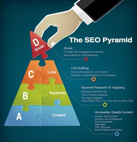SEO pyramide du référencement internet